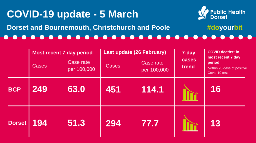 Dorset COVID case numbers March 5 2021