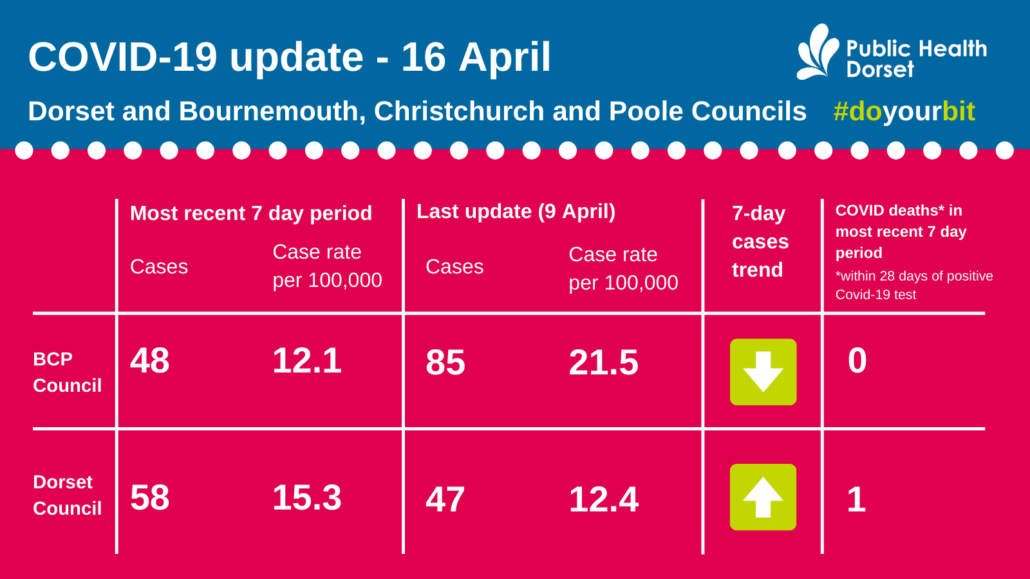 Dorset coronavirus case numbers April 16 2021