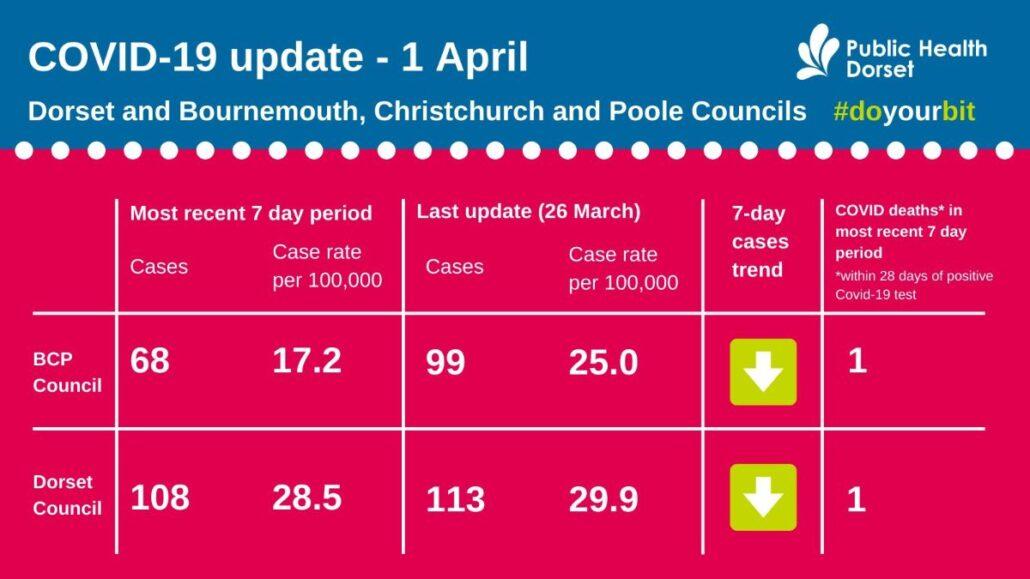Dorset COVID case numbers April 1 2021