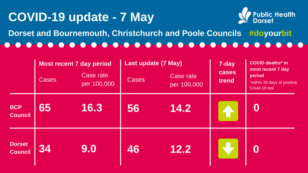 Dorset COVID case numbers May 7 2021