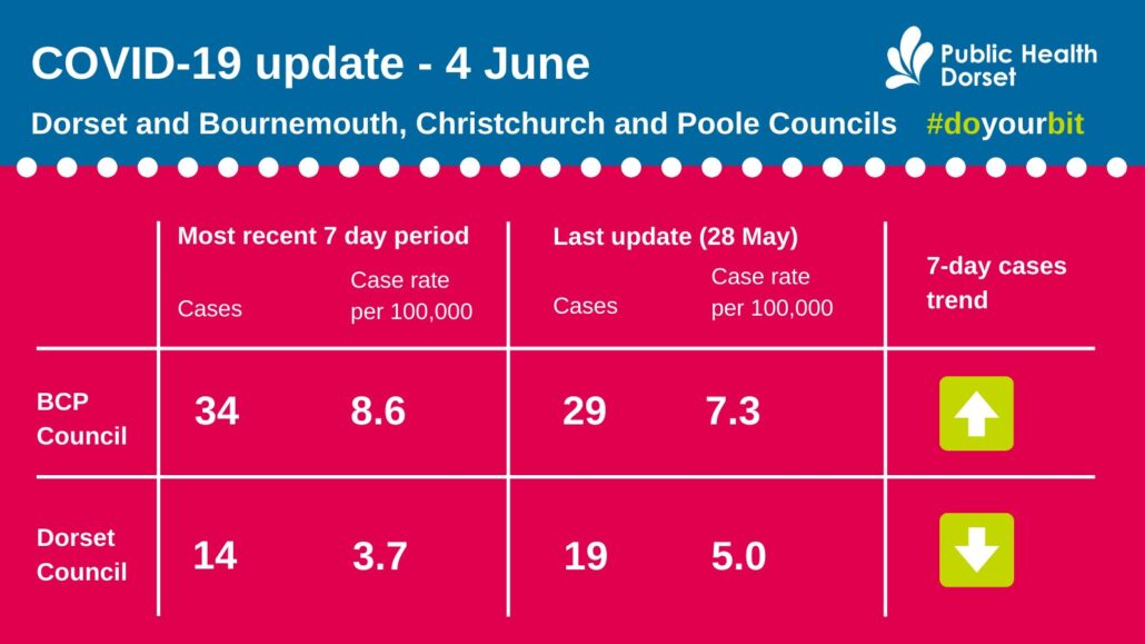 Dorset COVID case numbers June 4 2021