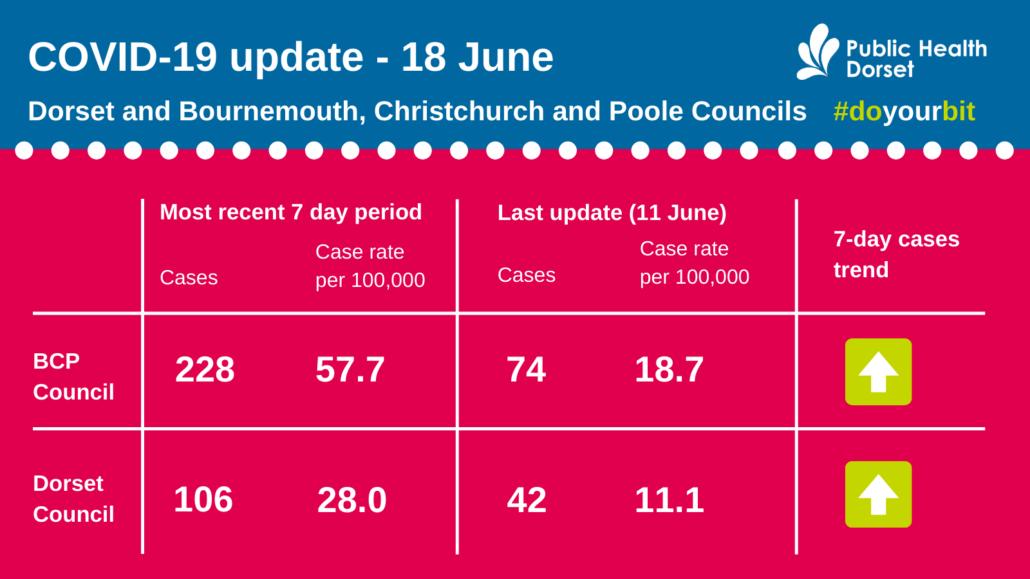 Dorset COVID figures June 18 2021