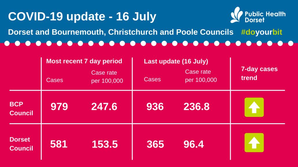 Dorset COVID figures July 16 2021